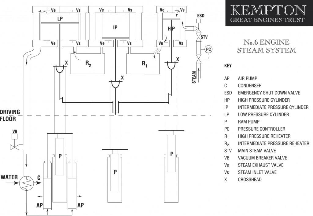 kempton steam diagram